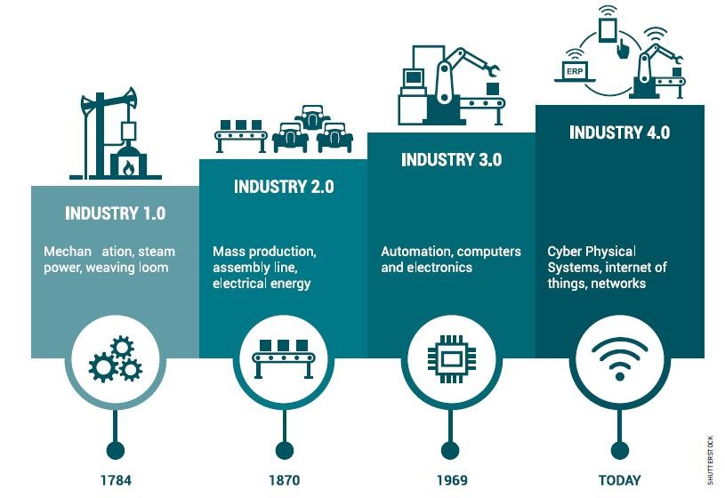 Industry 4.0 The Transformation of the Modern Factory