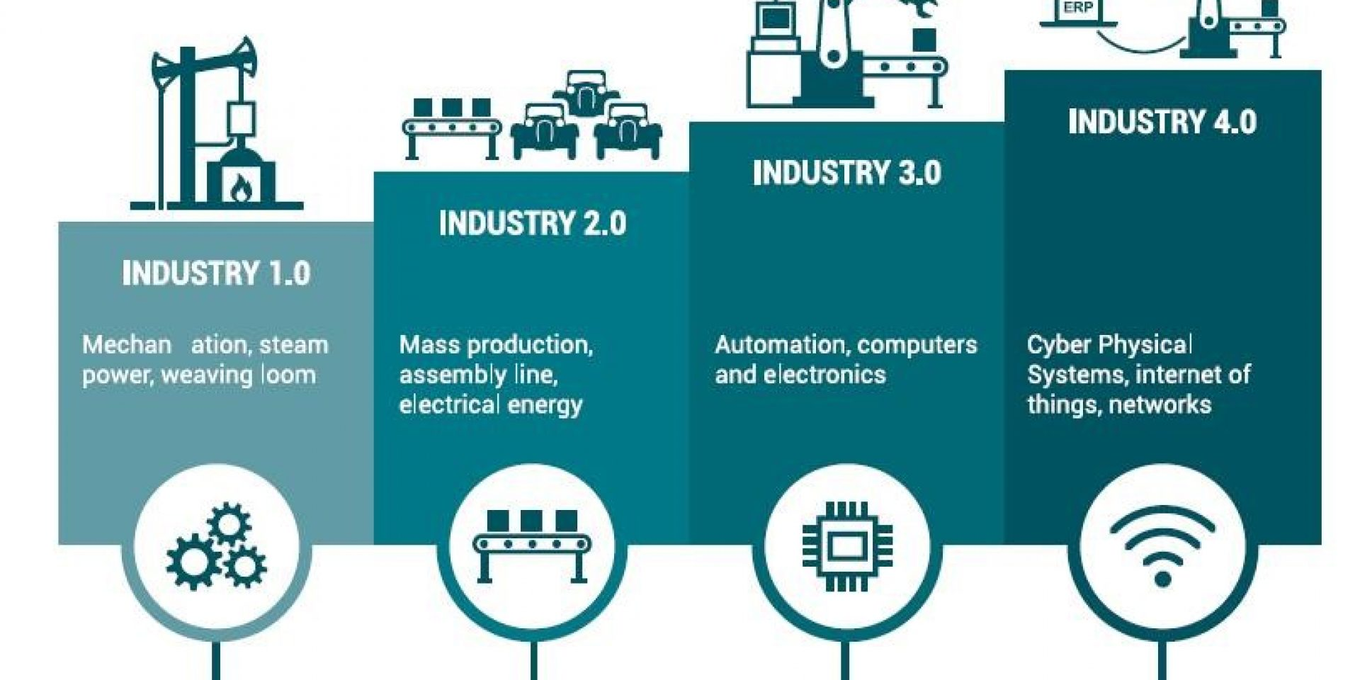 Industry 4 0 - The Transformation of the Modern Factory